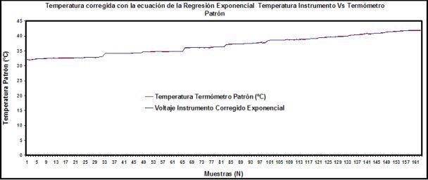 E Investigacion Biomedica Temperatura Corporal Dalcame Grupo D